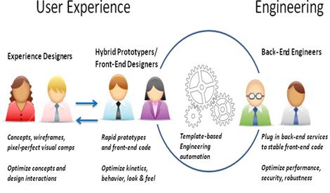 WEB前端工程师应具备的三种思维
