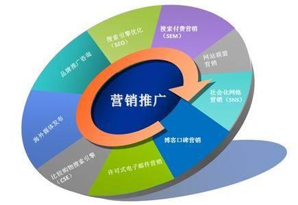 企业网站如何做好网络营销推广SEO
