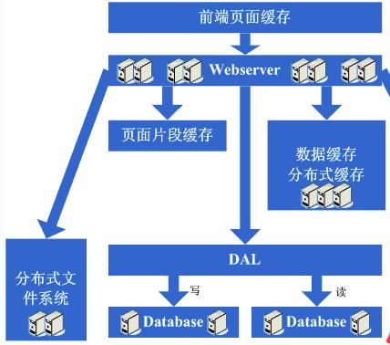 网站服务器构架升级步骤总结