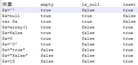 php中empty,is_null,isset的区别详解