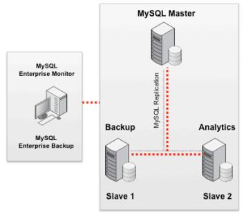 从小型网站到超大规模网站的MySQL架构升级详解