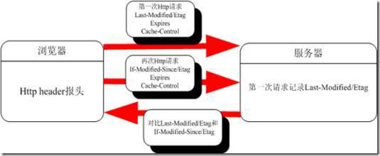 HTML中css和js链接中巧用版本号更新缓存