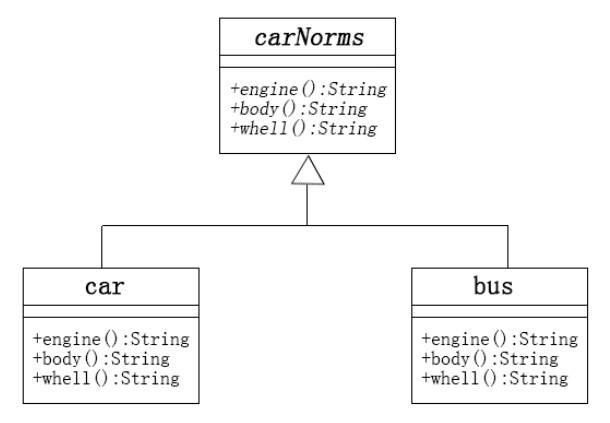 php抽象工厂模式开发思路