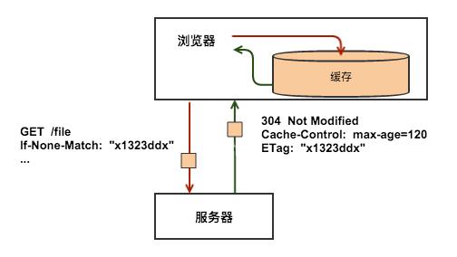 后端程序员的HTTP缓存原理介绍