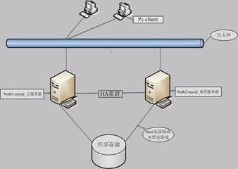 MySQL常见错误分析与解决方法总结