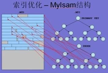 mysql数据库建立索引的优缺点