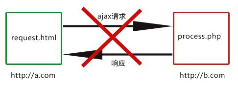 JS或JQuery获取页面数据的跨域问题