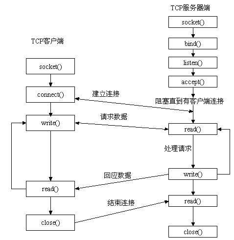 PHP socket 模拟POST 请求实例代码
