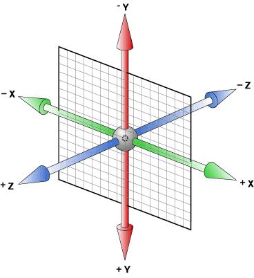 CSS3打造3D立方体