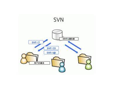 SVN(subversion)如何删除早期历史版本