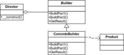 PHP实现建造者模式详解