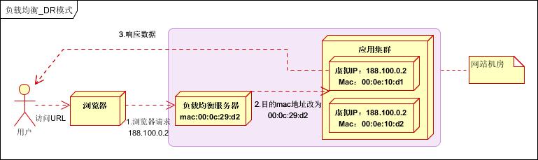 大型网站架构系列:负载均衡详解