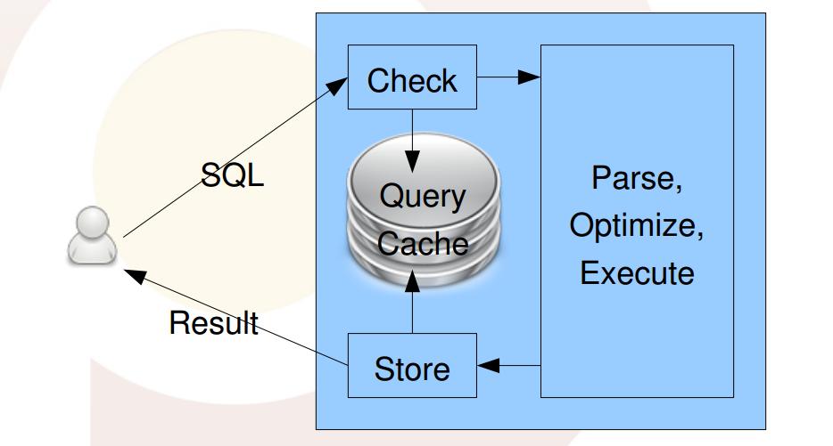 Mysql中你不知道的MySQL Query Cache