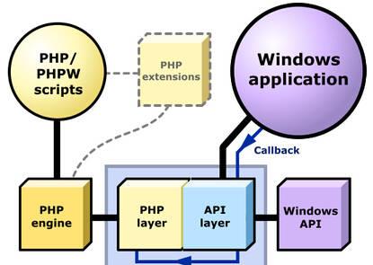 用PHP开发Windows桌面应用