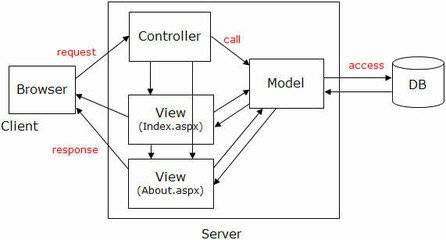 PHP学习之深入理解MVC开发模式