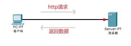 浅析http协议、cookies和session机制、浏览器缓存