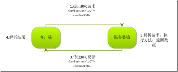 PHP中XML-RPC使用详解